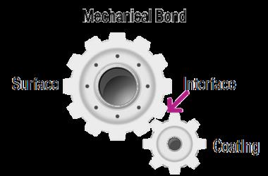 ionyx-coatings-bond-with-surface